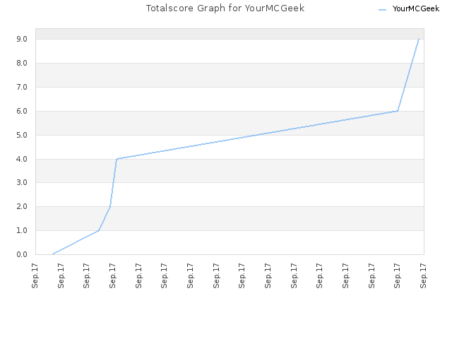 Totalscore Graph for YourMCGeek