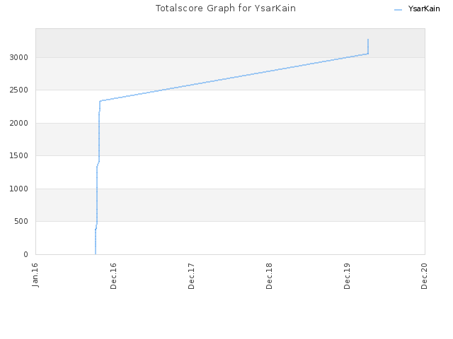 Totalscore Graph for YsarKain