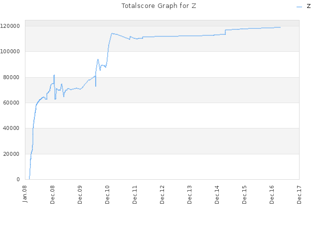 Totalscore Graph for Z