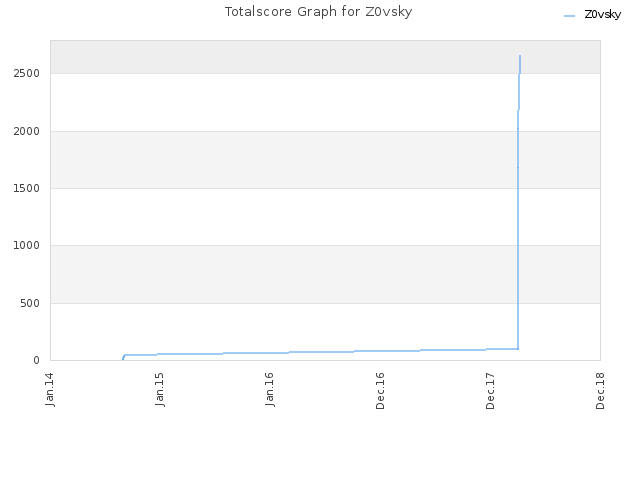 Totalscore Graph for Z0vsky