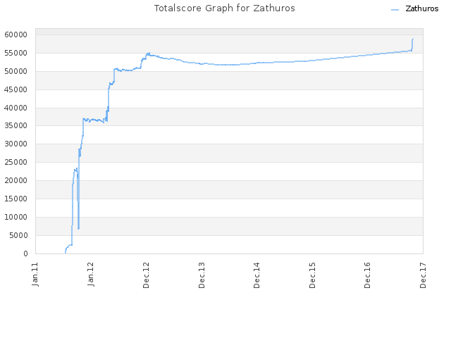 Totalscore Graph for Zathuros