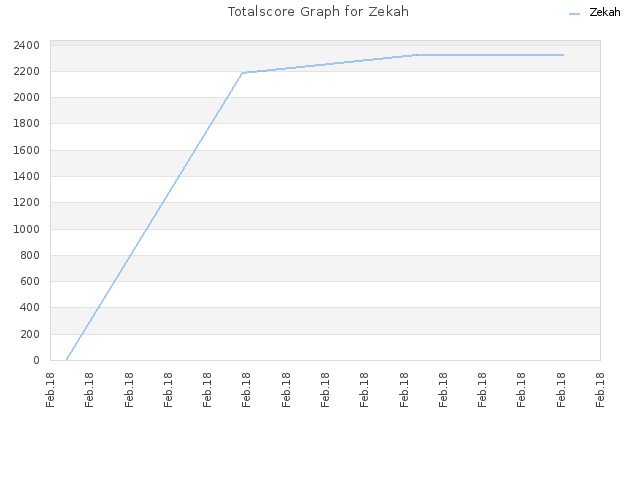 Totalscore Graph for Zekah