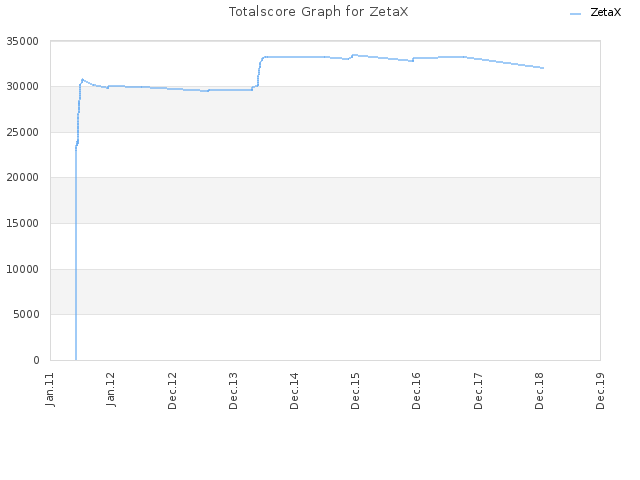 Totalscore Graph for ZetaX