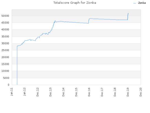 Totalscore Graph for Zonka