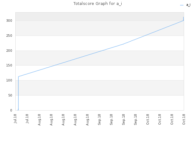 Totalscore Graph for a_i