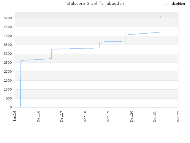 Totalscore Graph for abaddon