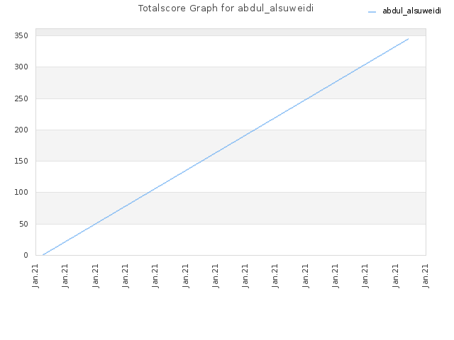 Totalscore Graph for abdul_alsuweidi