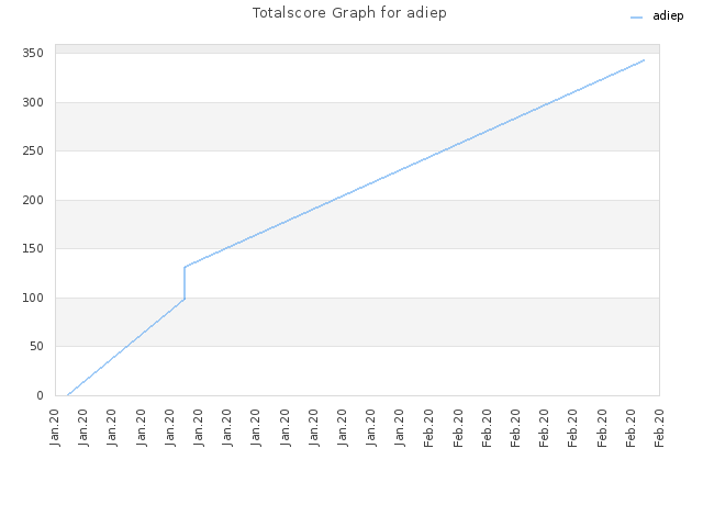 Totalscore Graph for adiep