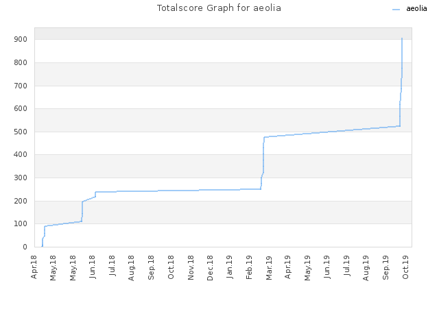 Totalscore Graph for aeolia