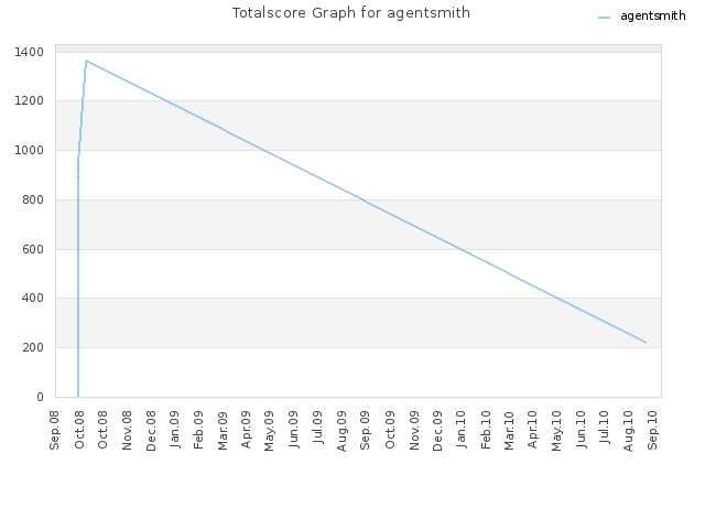 Totalscore Graph for agentsmith