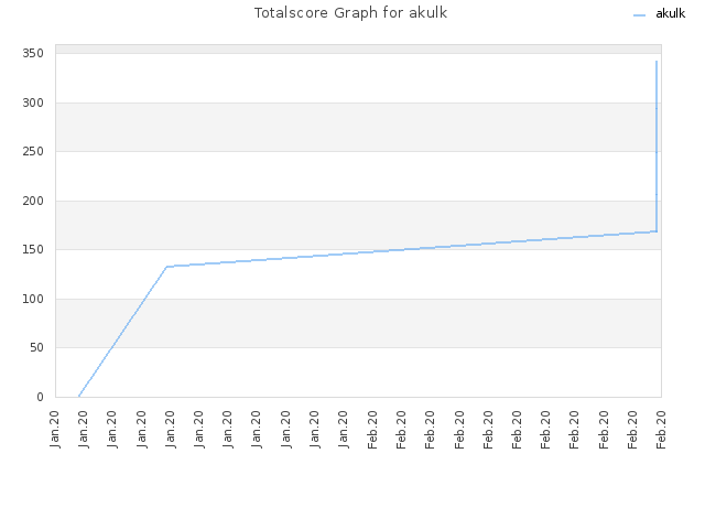 Totalscore Graph for akulk