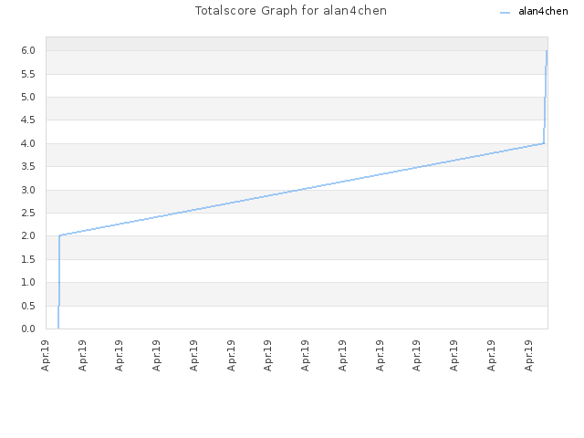 Totalscore Graph for alan4chen