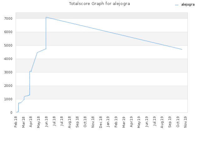 Totalscore Graph for alejogra