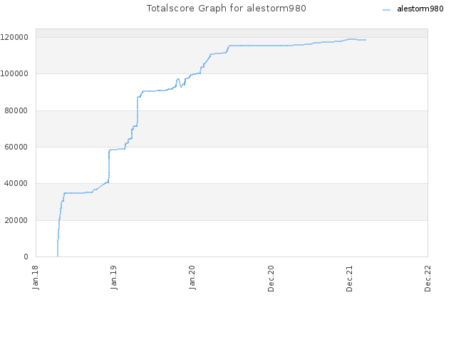 Totalscore Graph for alestorm980