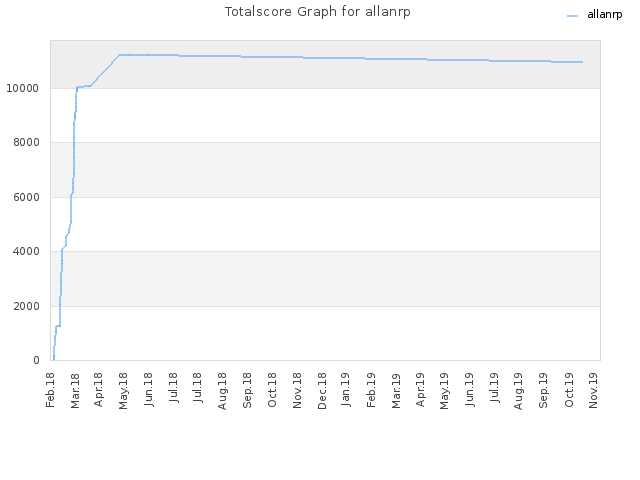 Totalscore Graph for allanrp