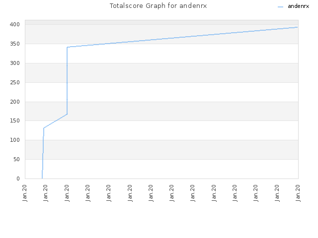 Totalscore Graph for andenrx