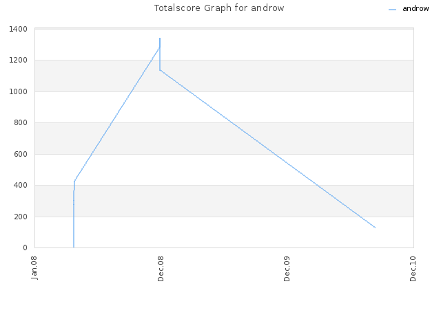 Totalscore Graph for androw