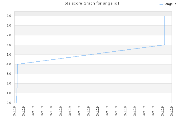 Totalscore Graph for angelio1