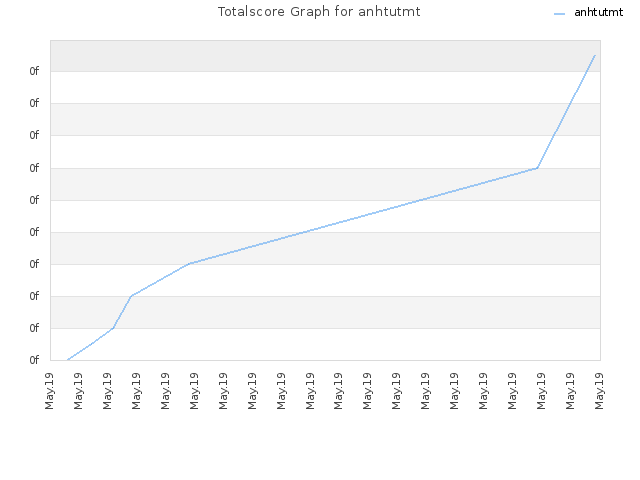 Totalscore Graph for anhtutmt