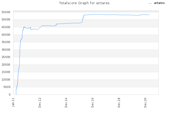 Totalscore Graph for antares