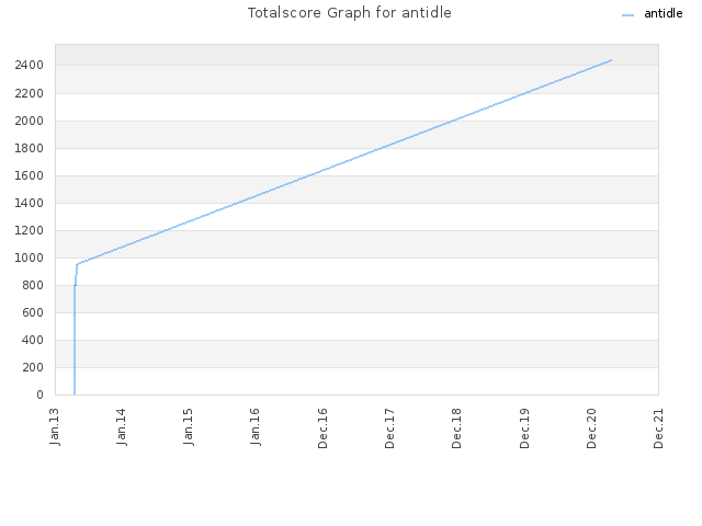 Totalscore Graph for antidle