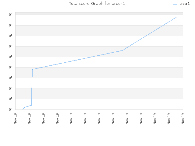 Totalscore Graph for arcer1