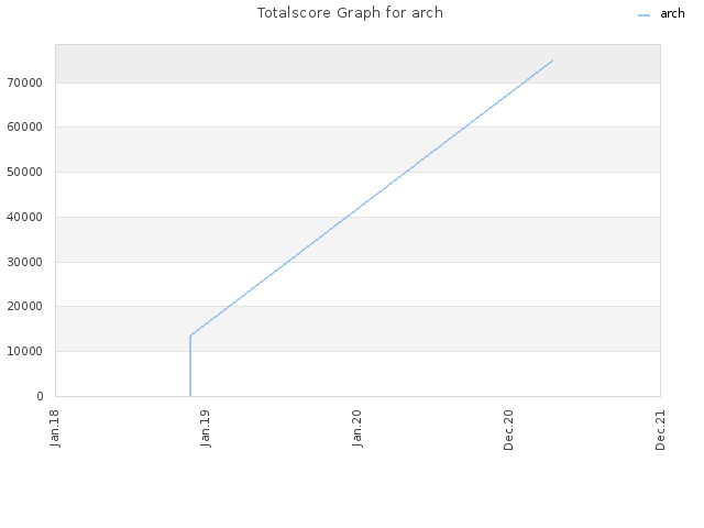 Totalscore Graph for arch