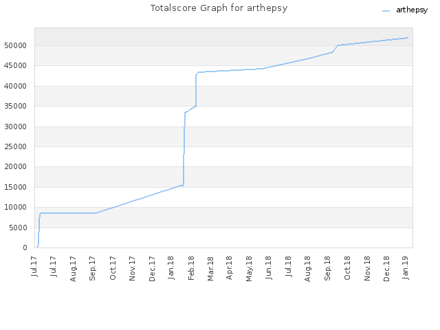 Totalscore Graph for arthepsy