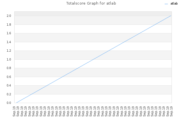 Totalscore Graph for atlab