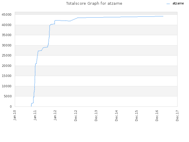 Totalscore Graph for atzame