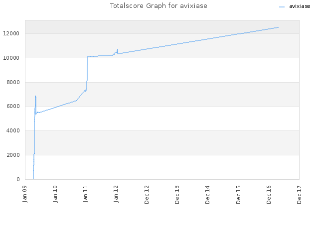Totalscore Graph for avixiase