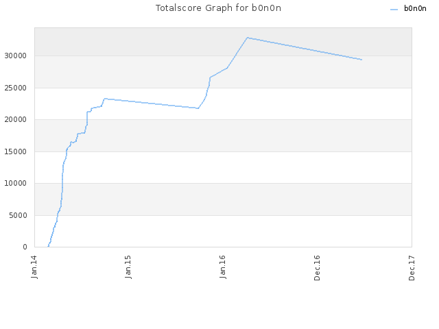 Totalscore Graph for b0n0n