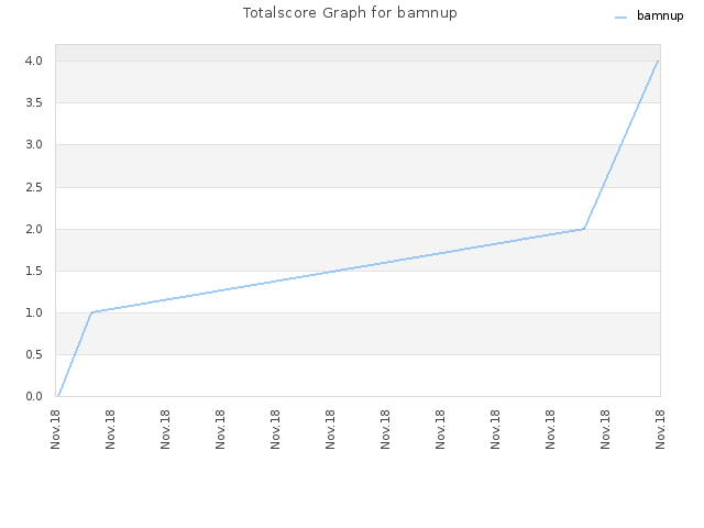 Totalscore Graph for bamnup