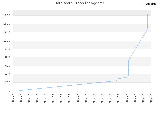 Totalscore Graph for bgeorge