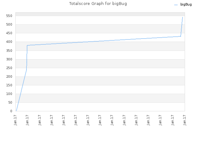Totalscore Graph for bigBug