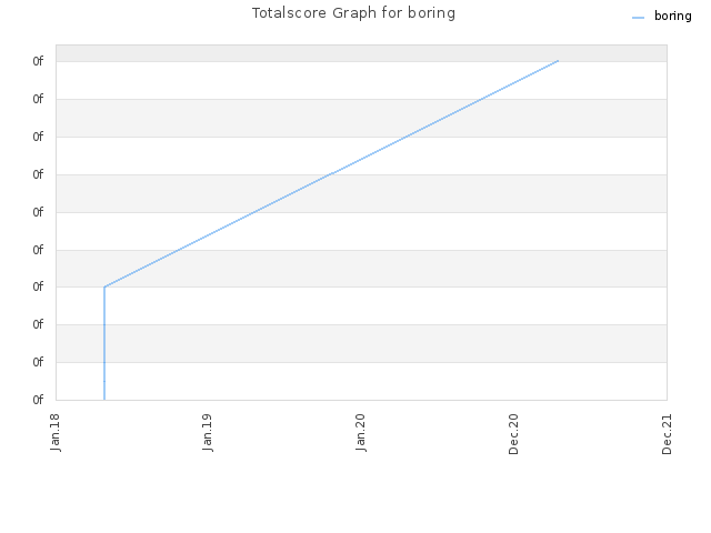 Totalscore Graph for boring