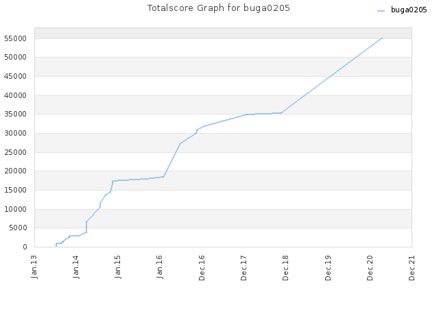 Totalscore Graph for buga0205