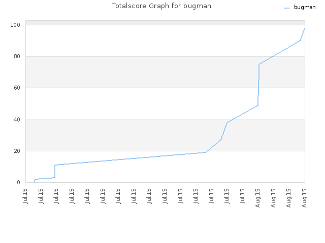 Totalscore Graph for bugman