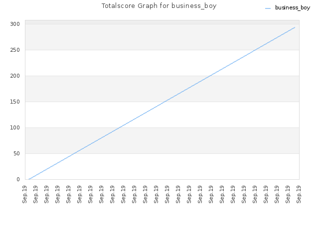 Totalscore Graph for business_boy