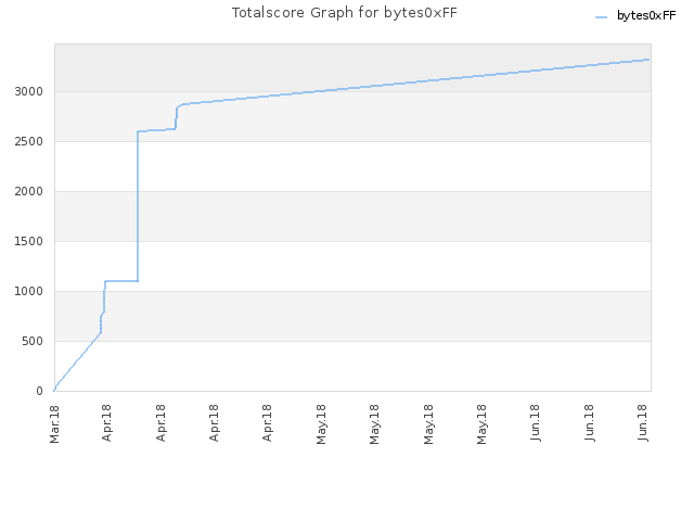 Totalscore Graph for bytes0xFF