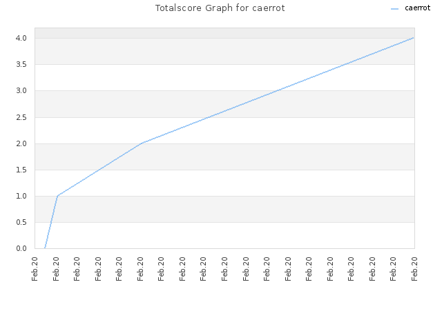 Totalscore Graph for caerrot
