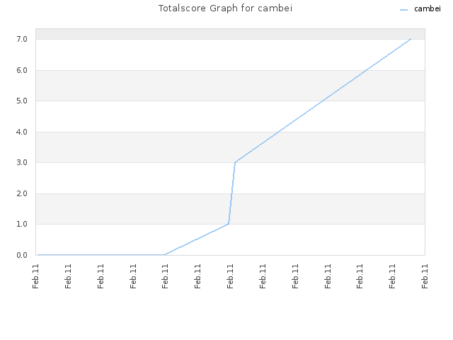 Totalscore Graph for cambei