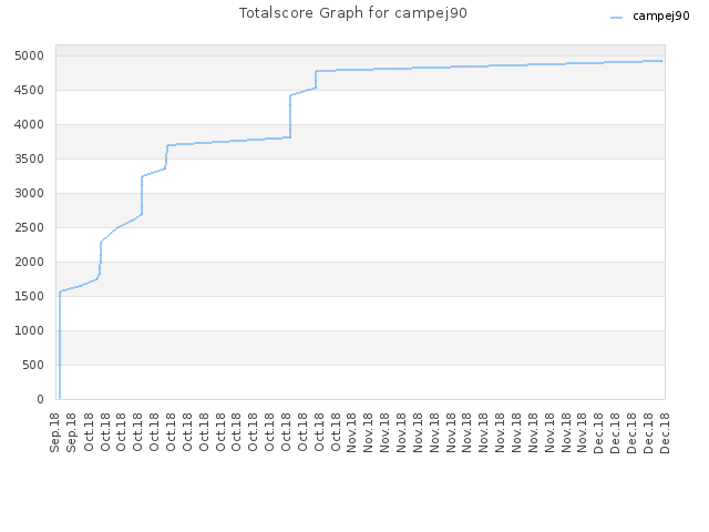 Totalscore Graph for campej90