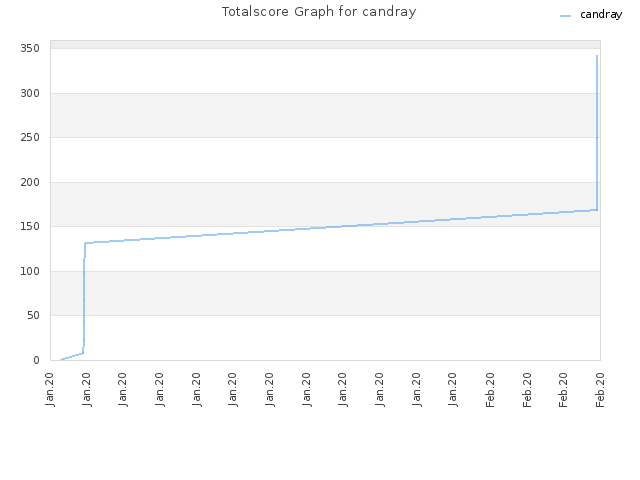 Totalscore Graph for candray
