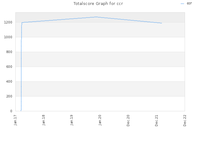 Totalscore Graph for ccr