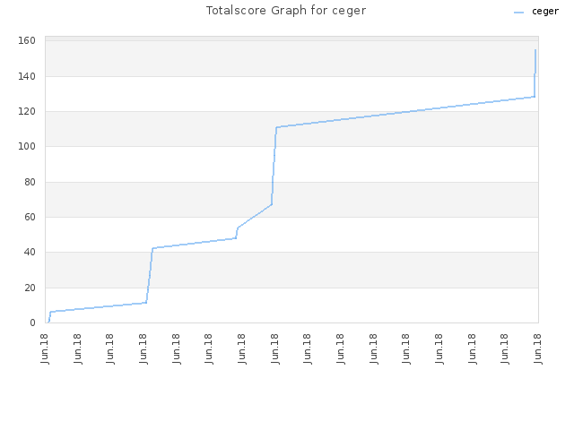 Totalscore Graph for ceger