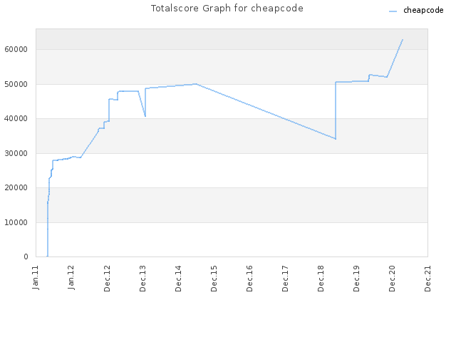 Totalscore Graph for cheapcode