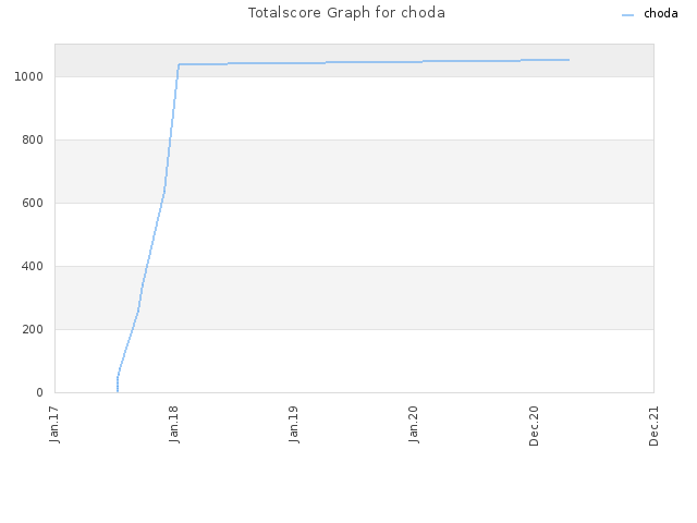 Totalscore Graph for choda