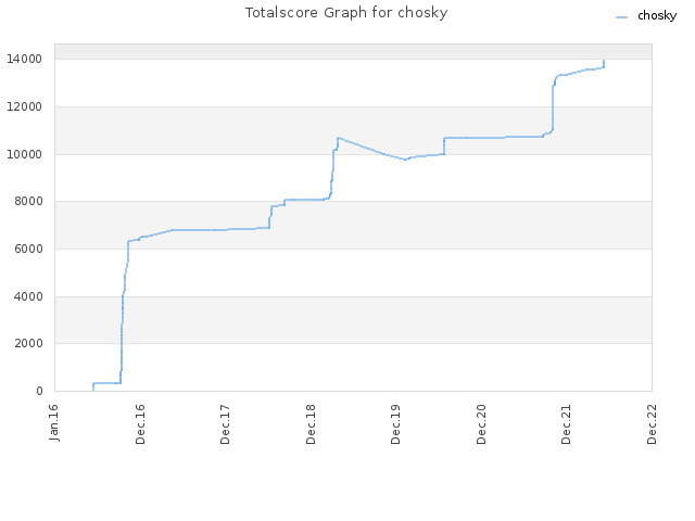 Totalscore Graph for chosky