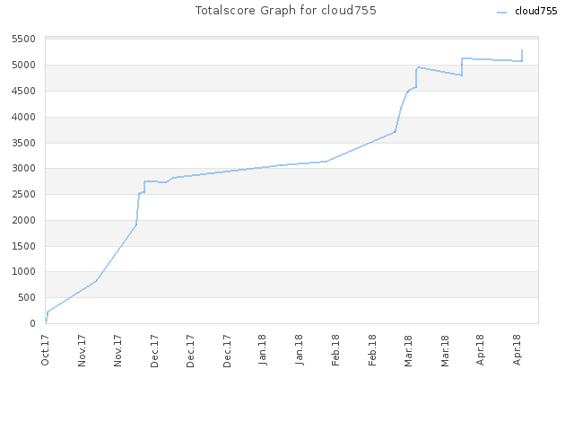Totalscore Graph for cloud755